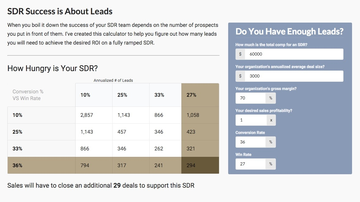 Will an SDR Bring Value to Your Company?